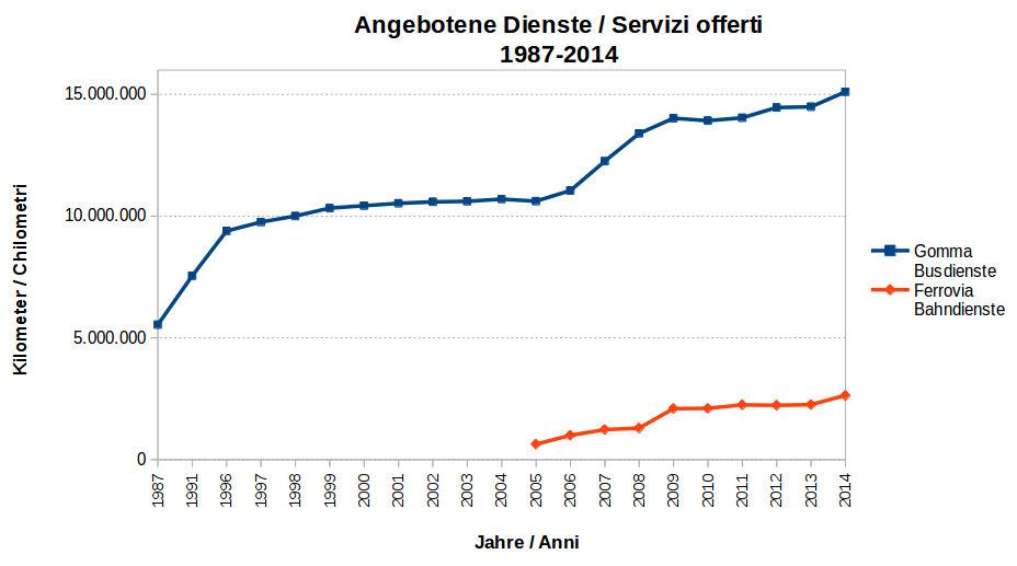 Graph: Angebotene Dienste
