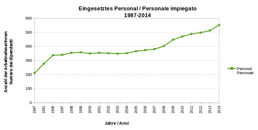 Graph: Eingesetztes Personal